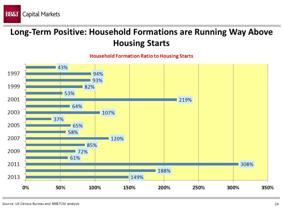 Long-Term Positive: Household Formations are Running Way Above Housing Starts