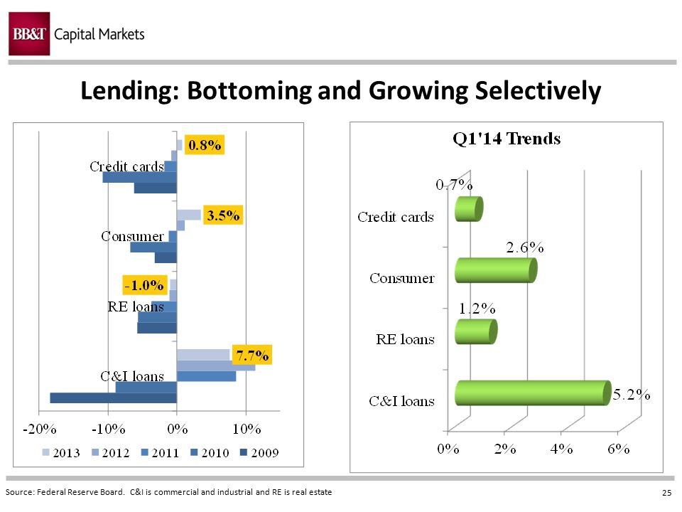 Lending: Bottoming and Growing Selectively