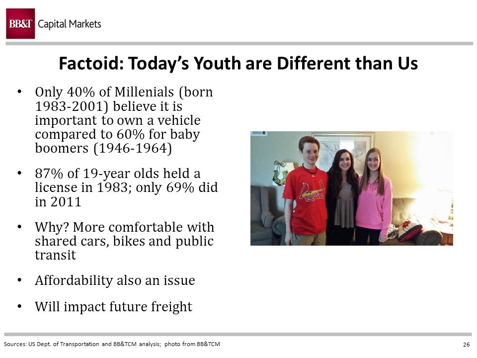 Factoid: Today's Youth are Different than Us