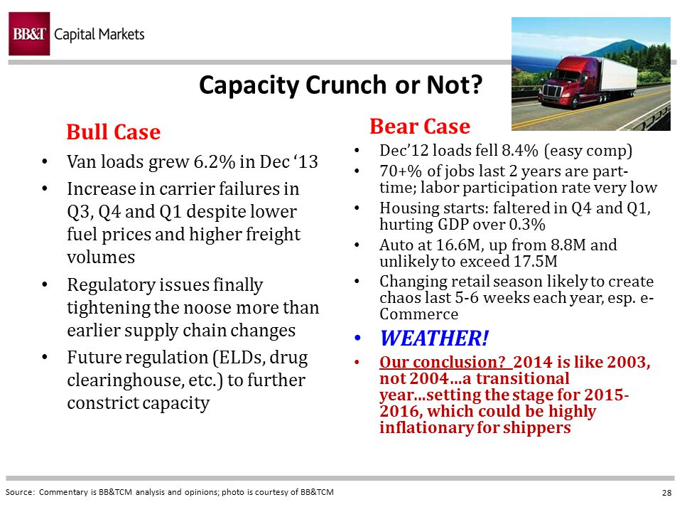 Capacity Crunch or Not Bull Case WEATHER!