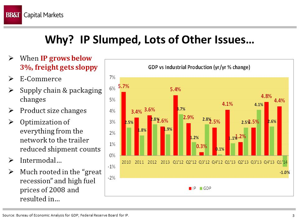 Why IP Slumped, Lots of Other Issues…