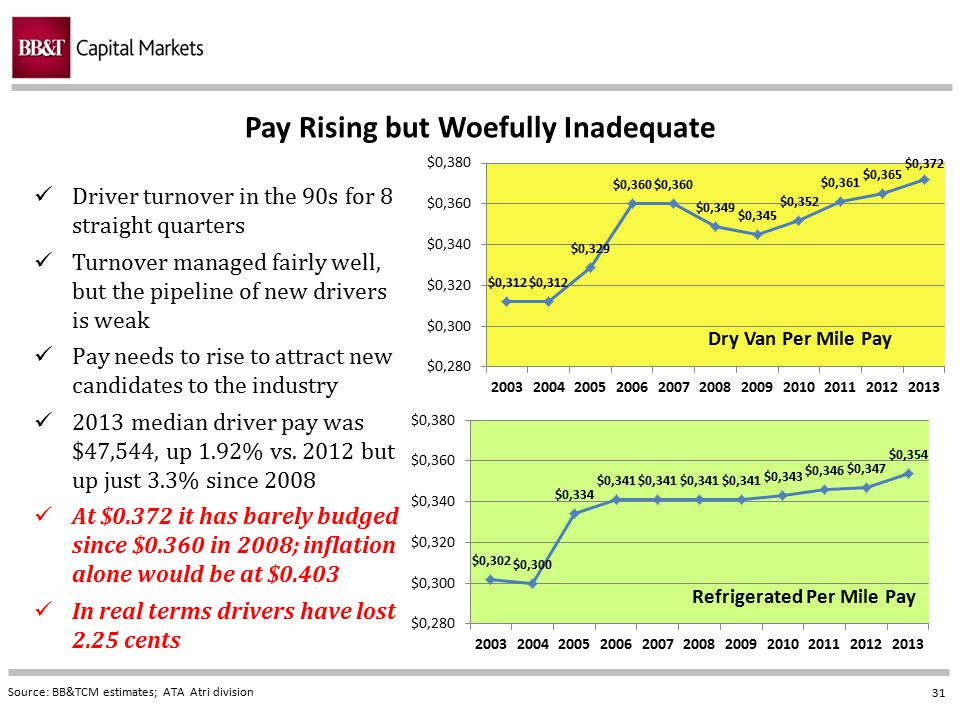 Pay Rising but Woefully Inadequate