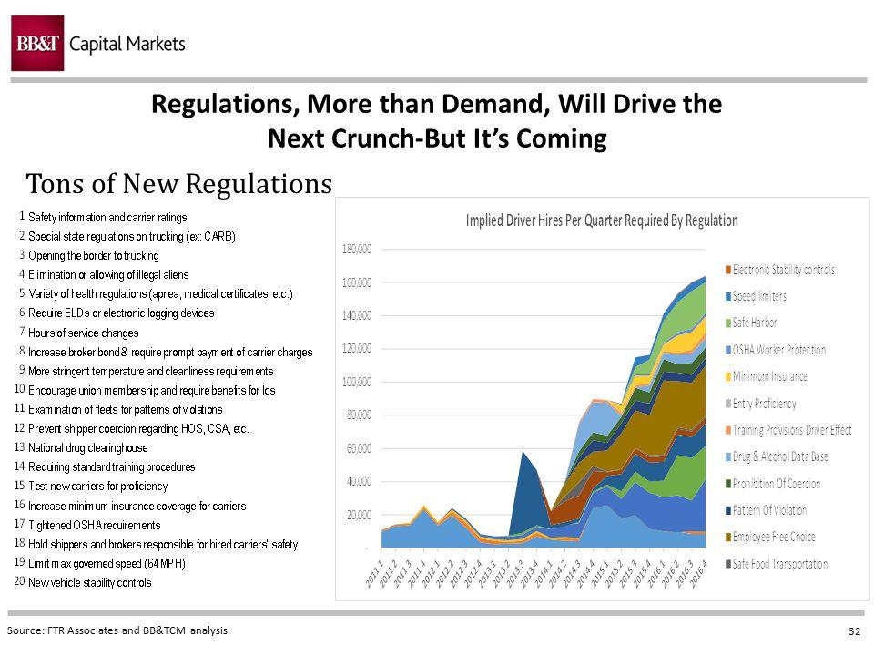 Tons of New Regulations