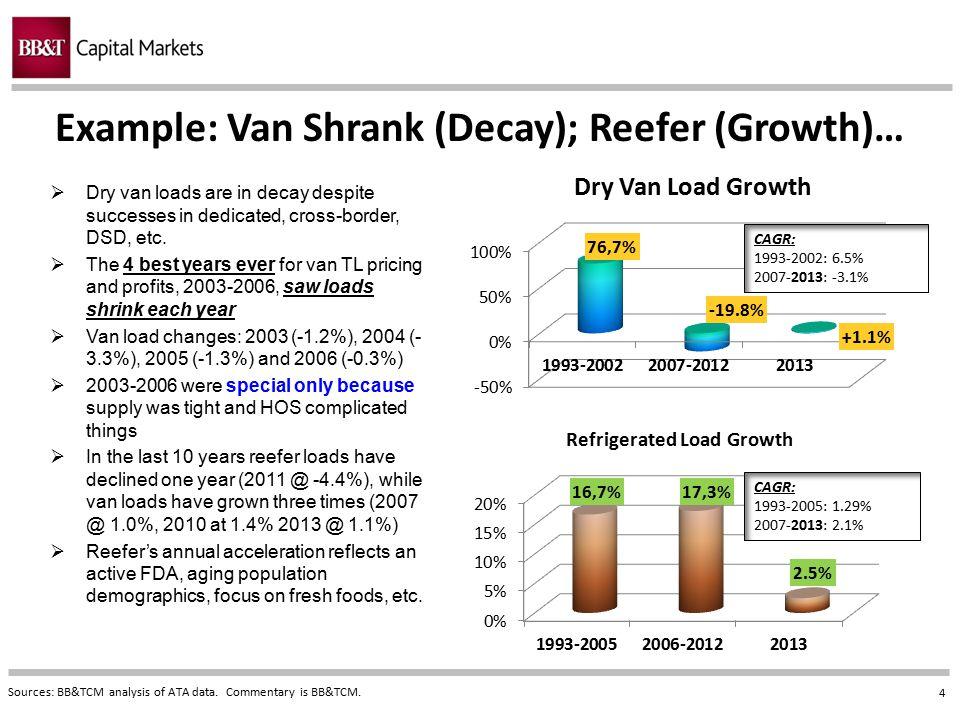 Example: Van Shrank (Decay); Reefer (Growth)…