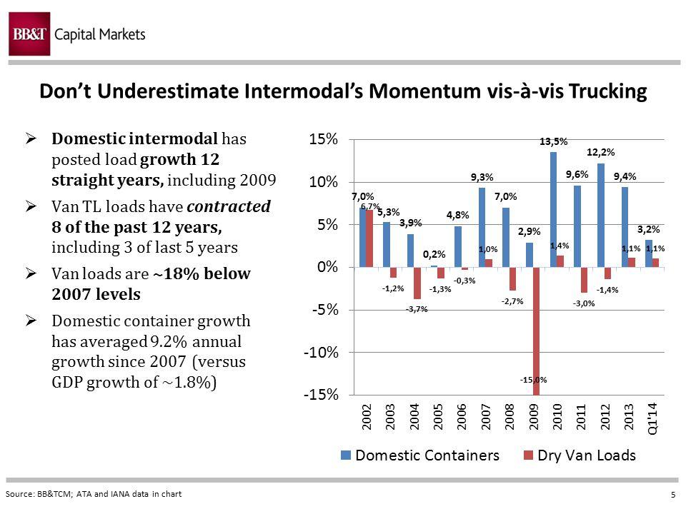 Don't Underestimate Intermodal's Momentum vis-à-vis Trucking