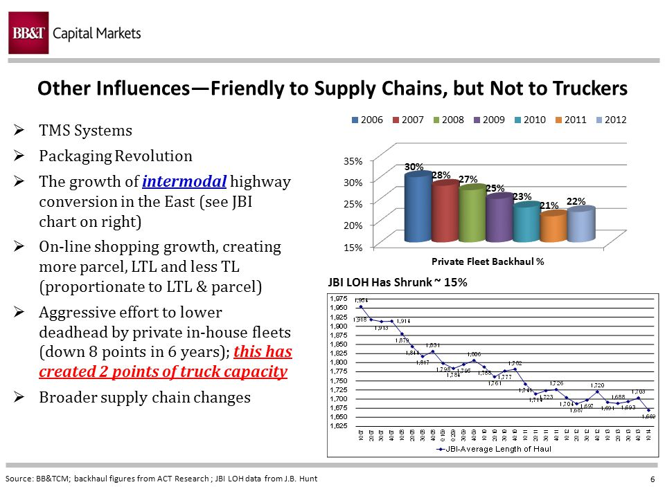 Other Influences—Friendly to Supply Chains, but Not to Truckers