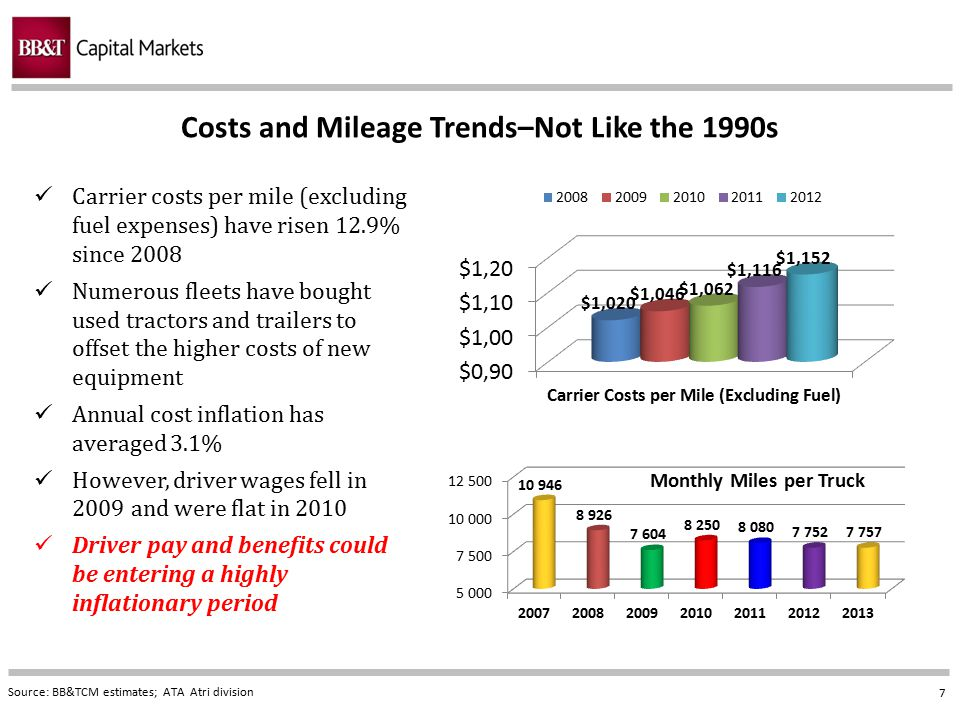 Costs and Mileage Trends–Not Like the 1990s