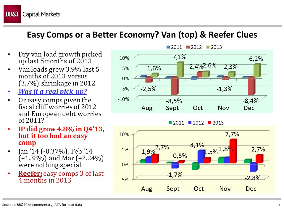 Easy Comps or a Better Economy Van (top) & Reefer Clues