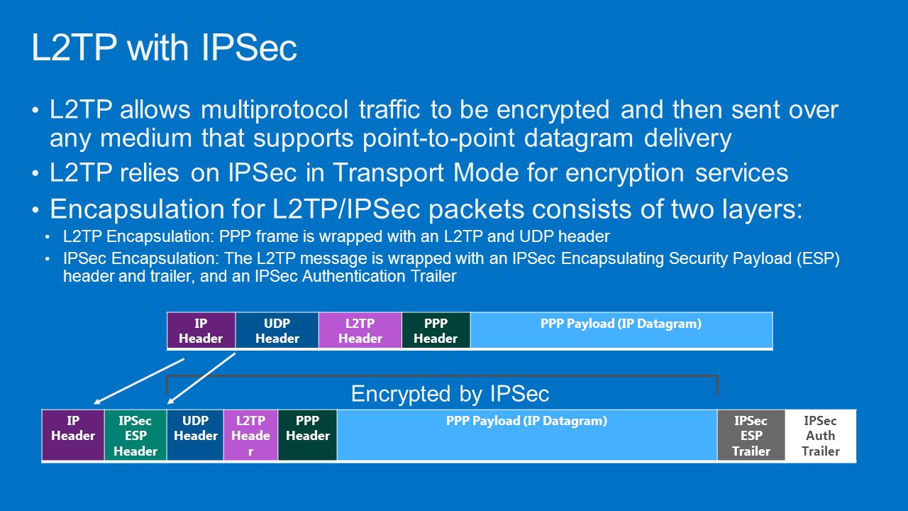 PPP Payload (IP Datagram) PPP Payload (IP Datagram)