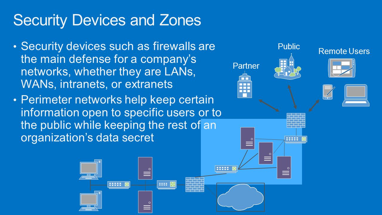 Security Devices and Zones