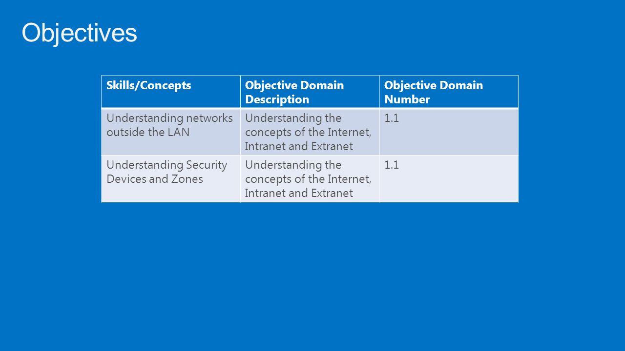 Objectives Skills/Concepts Objective Domain Description