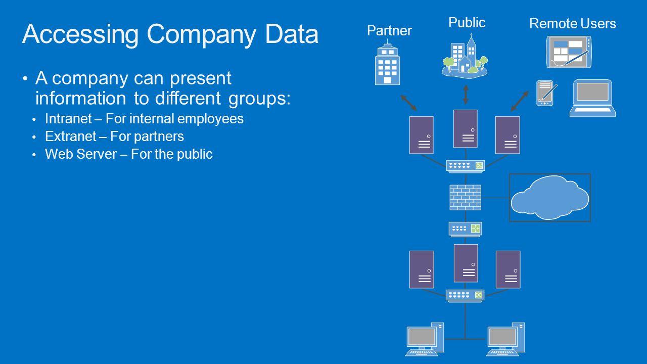 Accessing Company Data