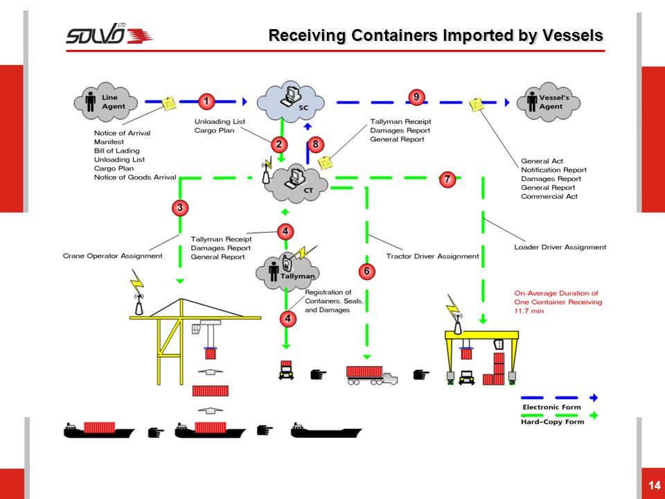 Receiving Containers Imported by Vessels