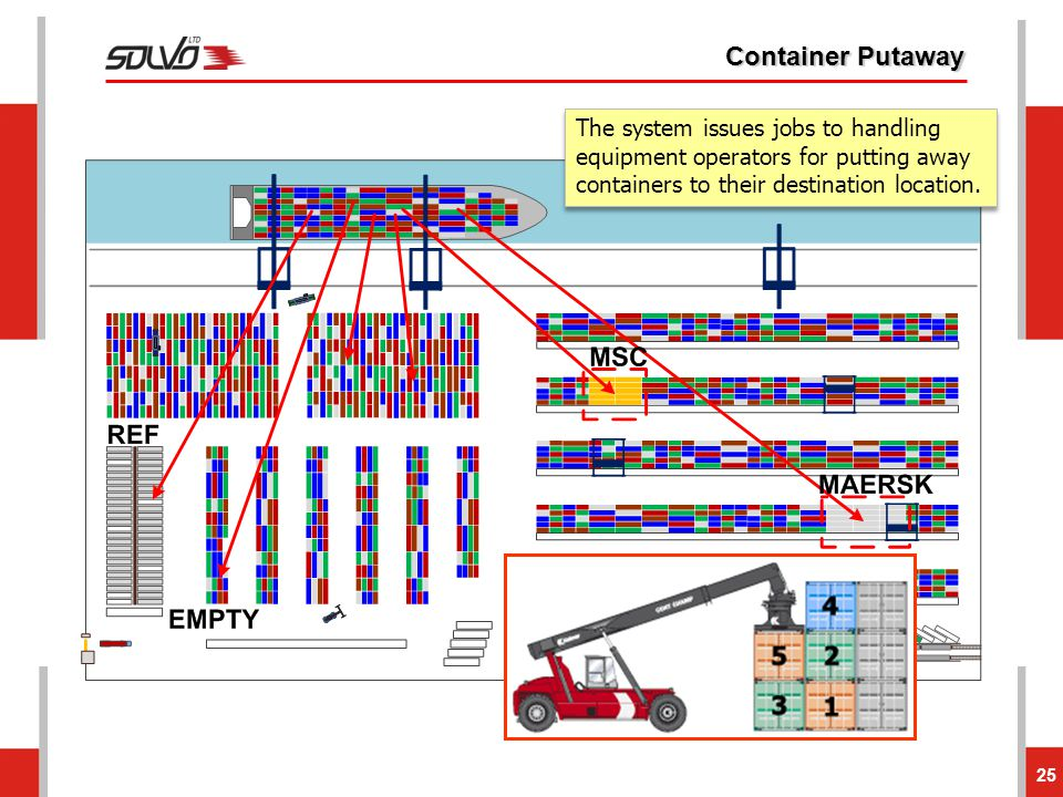 Container Putaway The system issues jobs to handling equipment operators for putting away containers to their destination location.