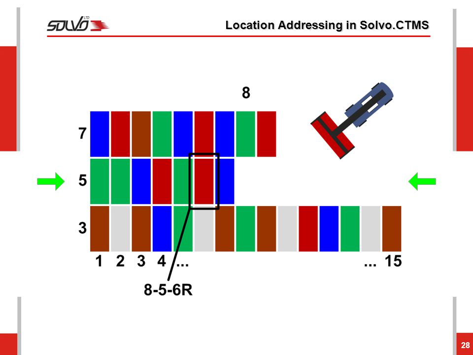 Location Addressing in Solvo.CTMS