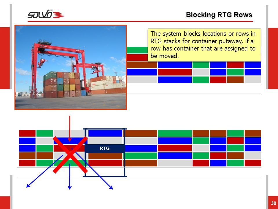 Blocking RTG Rows The system blocks locations or rows in RTG stacks for container putaway, if a row has container that are assigned to be moved.