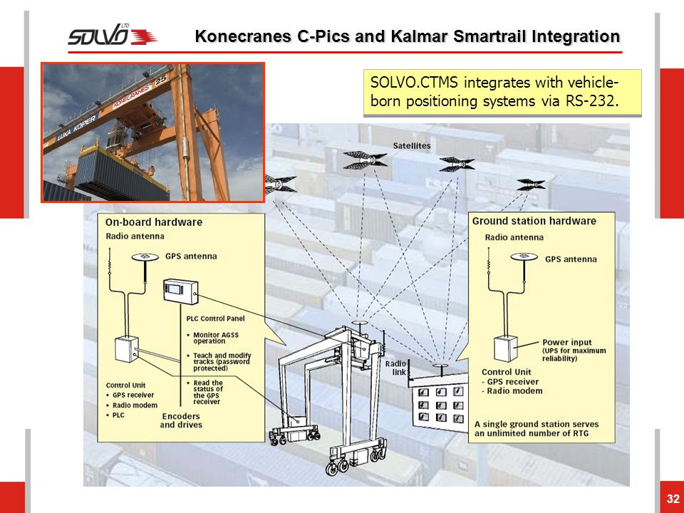 Konecranes C-Pics and Kalmar Smartrail Integration