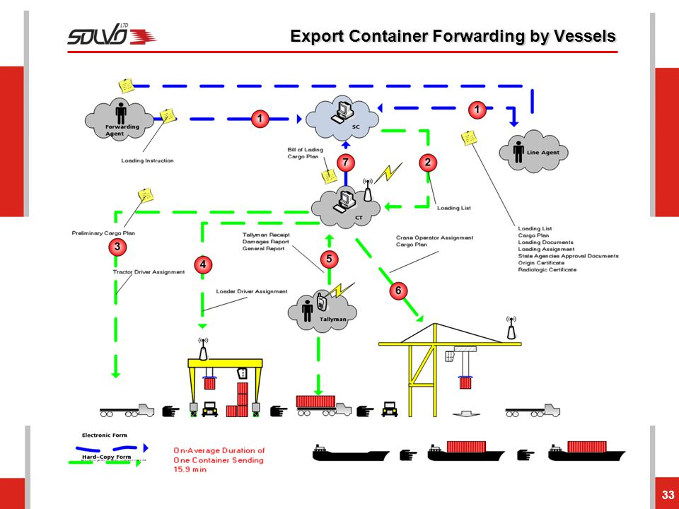Export Container Forwarding by Vessels