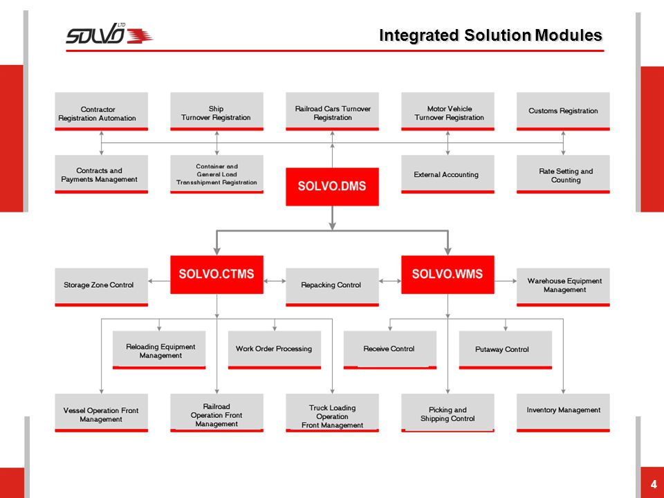 Integrated Solution Modules