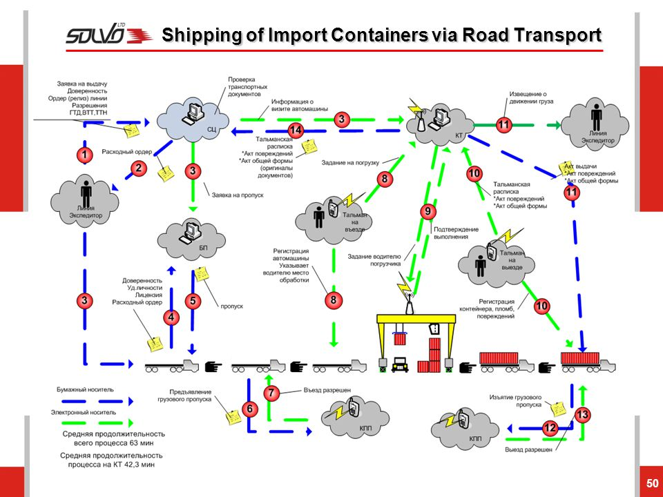 Shipping of Import Containers via Road Transport
