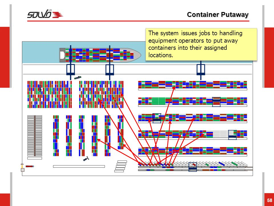 Container Putaway The system issues jobs to handling equipment operators to put away containers into their assigned locations.