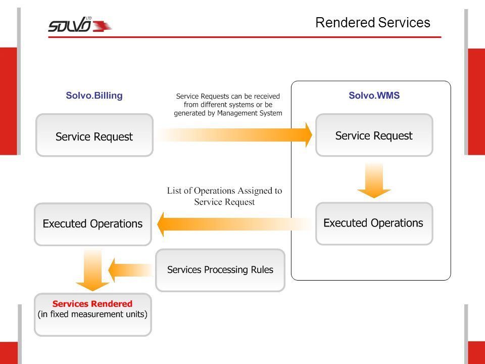 Rendered Services