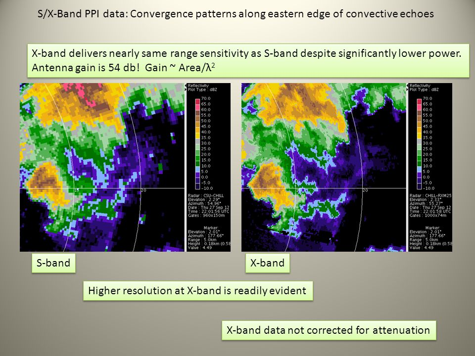 S/X-Band PPI data: Convergence patterns along eastern edge of convective echoes