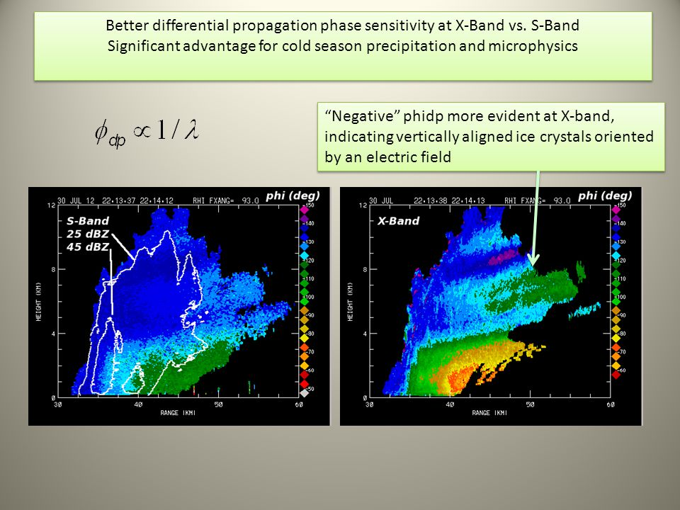 Better differential propagation phase sensitivity at X-Band vs. S-Band