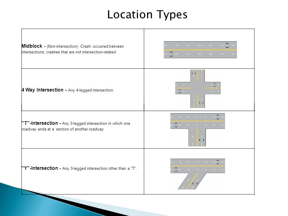 Location Types Midblock - (Non-intersection) -Crash occurred between intersections; crashes that are not intersection-related.