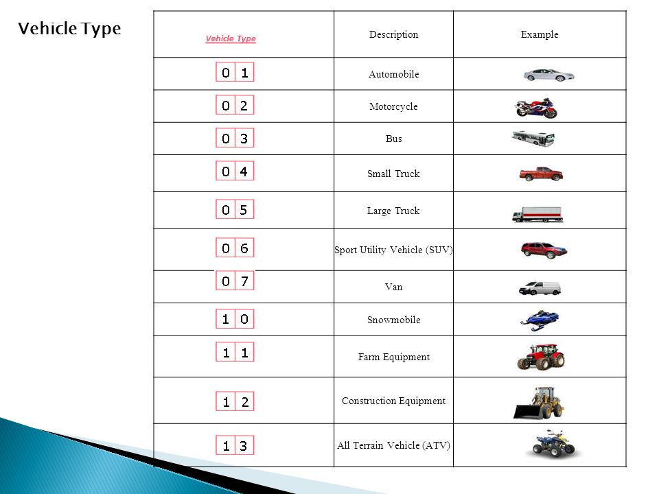 Vehicle Type Description Example Automobile Motorcycle Bus Small Truck