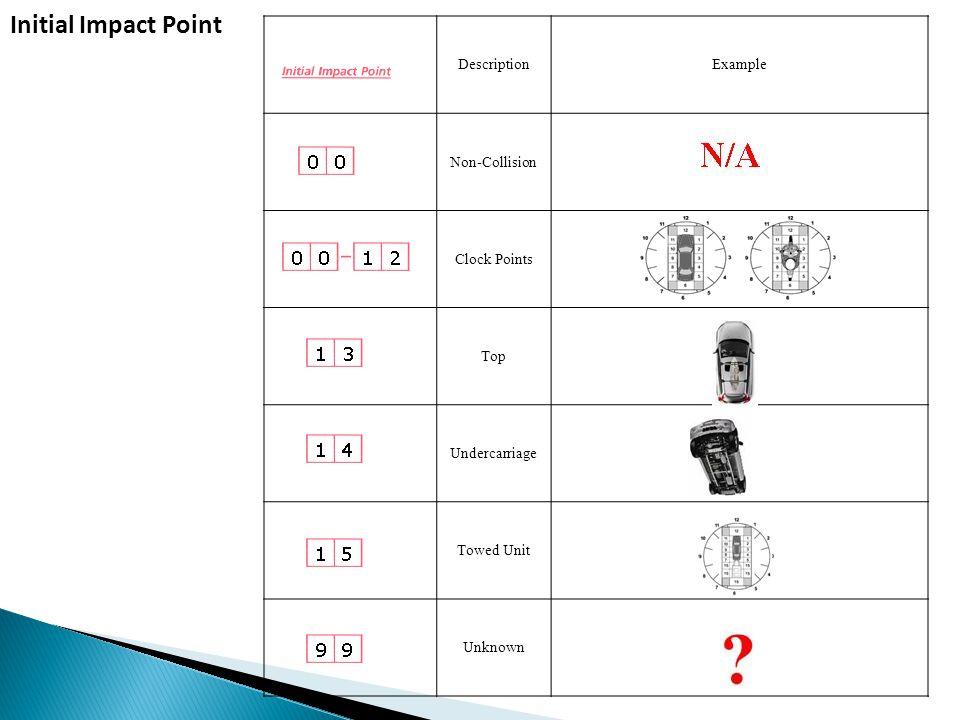 Initial Impact Point Description Example Non-Collision Clock Points