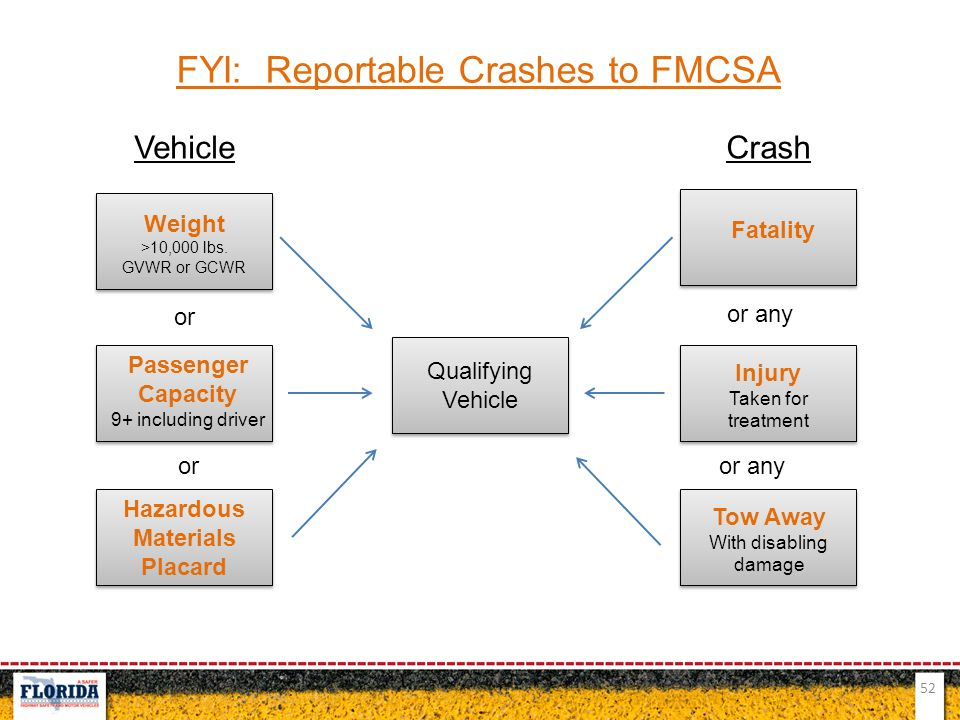 FYI: Reportable Crashes to FMCSA