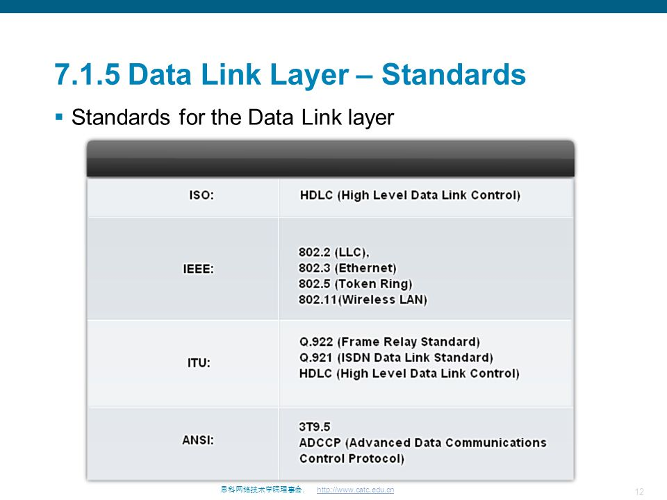 7.1.5 Data Link Layer – Standards
