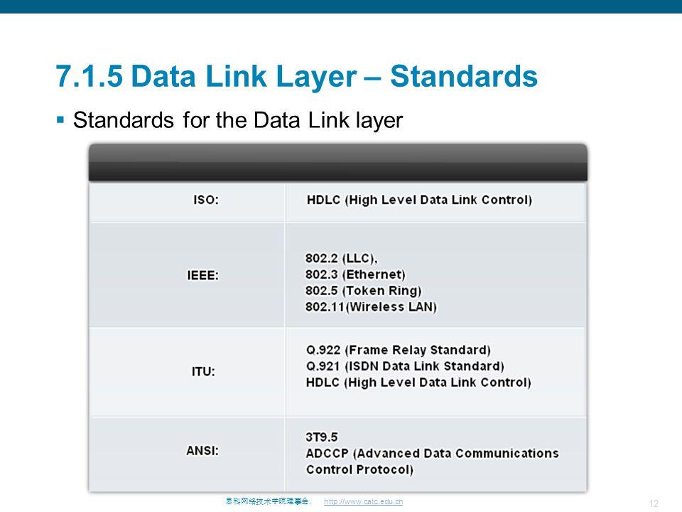 7.1.5 Data Link Layer – Standards