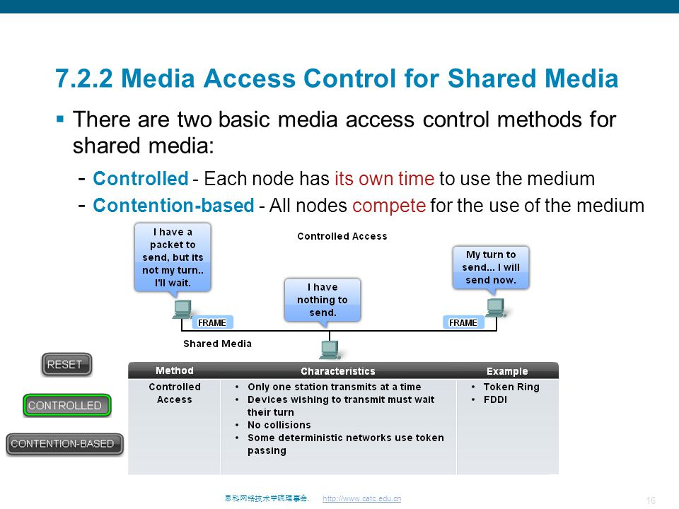 7.2.2 Media Access Control for Shared Media