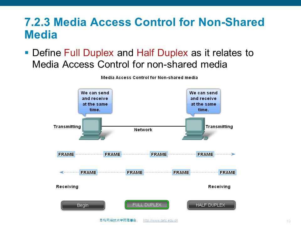 7.2.3 Media Access Control for Non-Shared Media