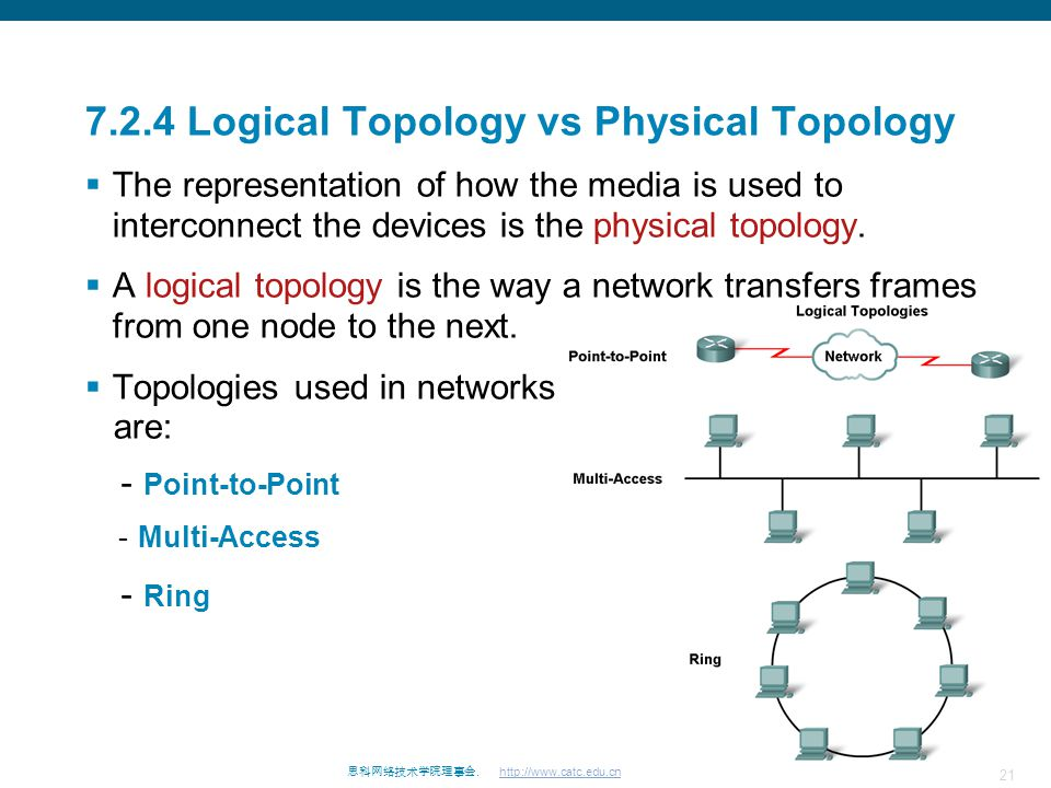 7.2.4 Logical Topology vs Physical Topology