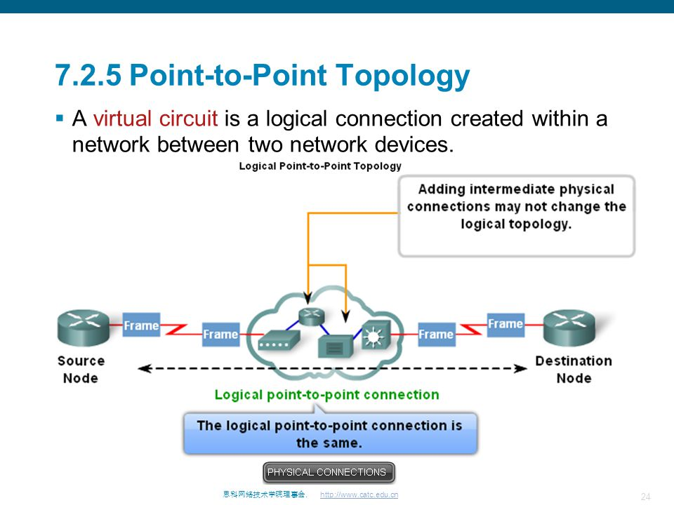 7.2.5 Point-to-Point Topology
