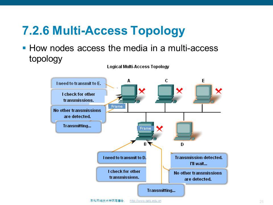 7.2.6 Multi-Access Topology