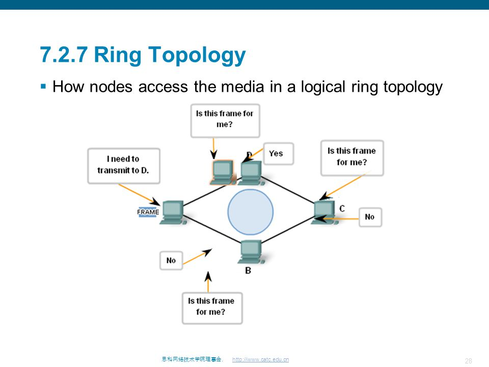 7.2.7 Ring Topology How nodes access the media in a logical ring topology
