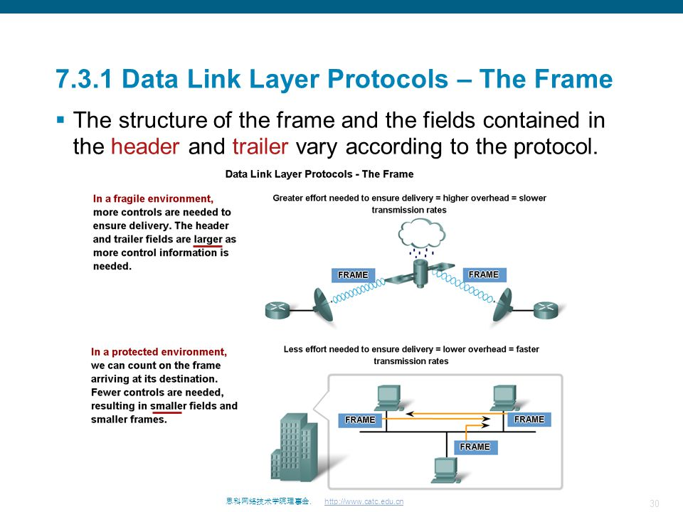 7.3.1 Data Link Layer Protocols – The Frame