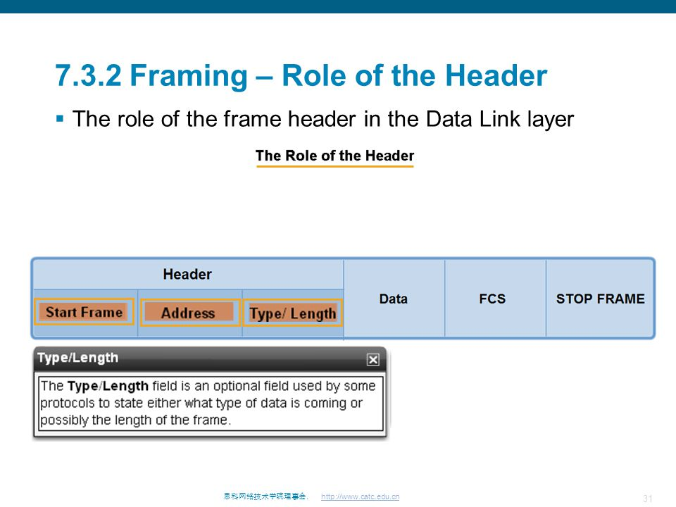 7.3.2 Framing – Role of the Header