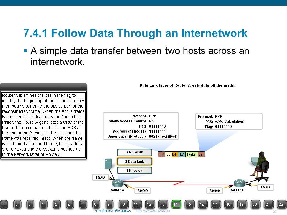 7.4.1 Follow Data Through an Internetwork