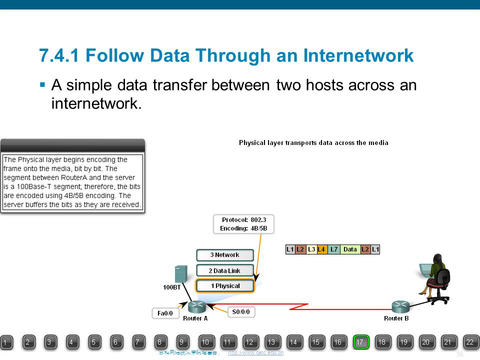 7.4.1 Follow Data Through an Internetwork