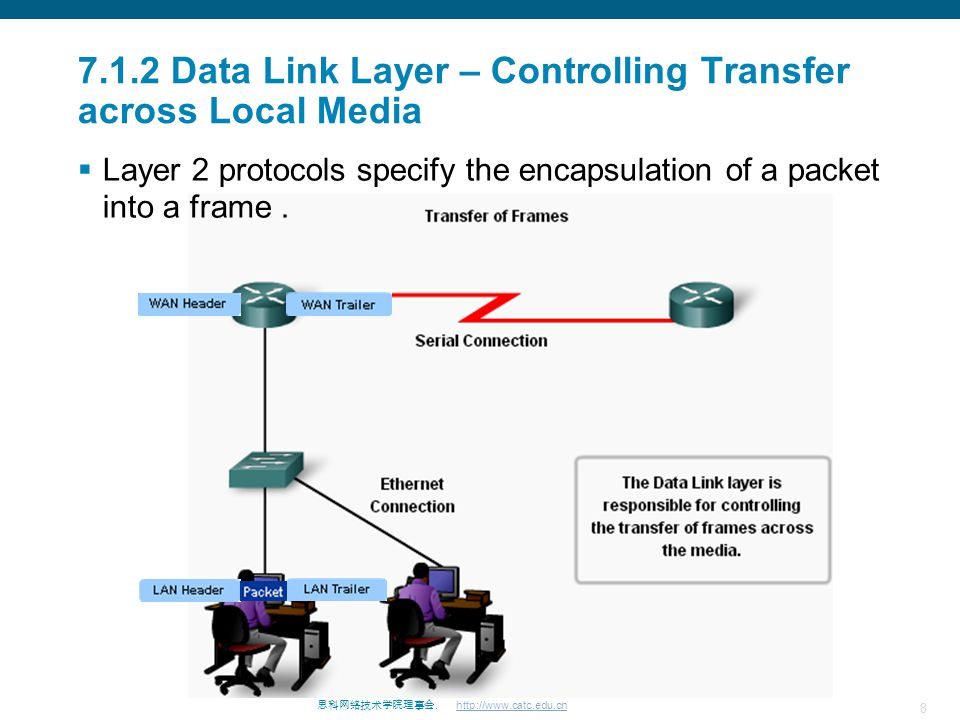 7.1.2 Data Link Layer – Controlling Transfer across Local Media