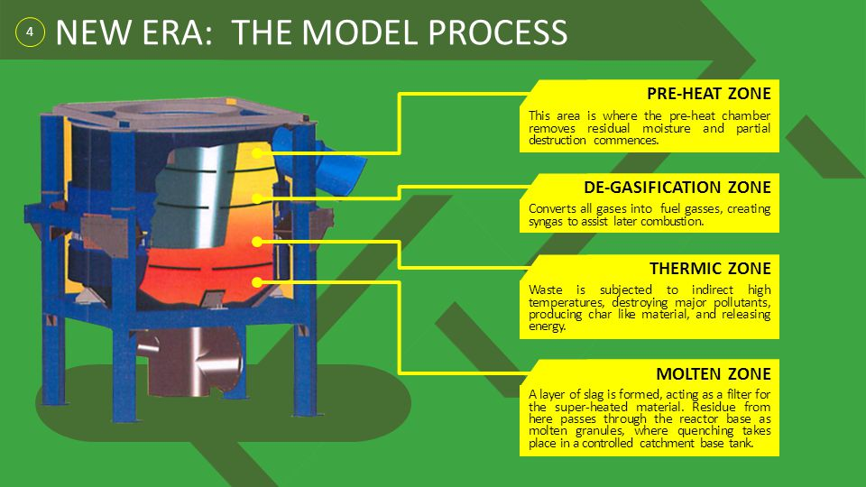 NEW ERA: THE MODEL PROCESS