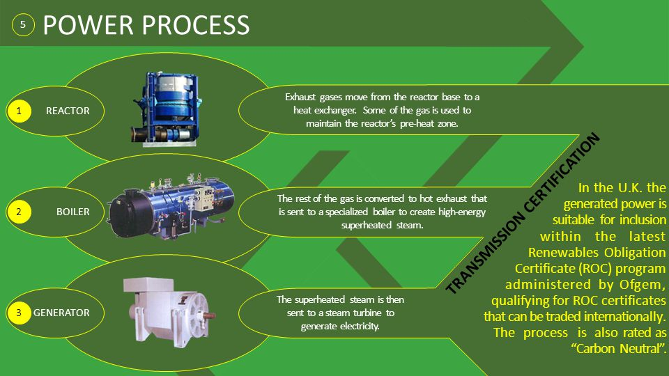 POWER PROCESS TRANSMISSION CERTIFICATION