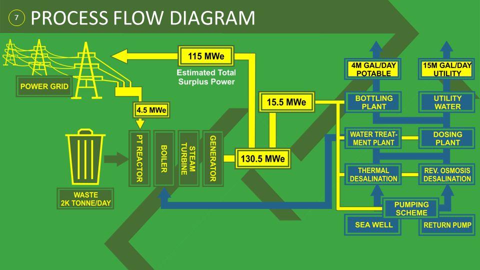 PROCESS FLOW DIAGRAM 7