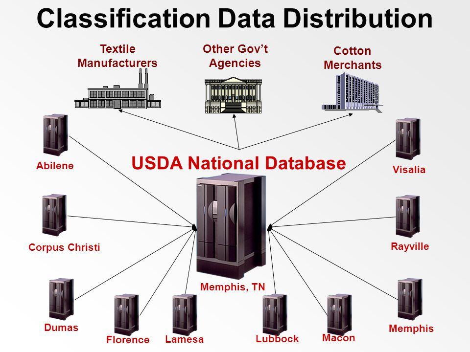 Classification Data Distribution