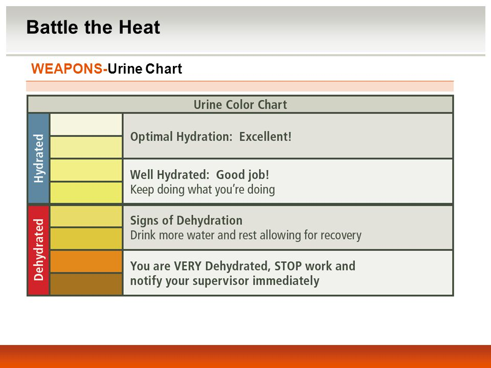 Battle the Heat WEAPONS-Urine Chart